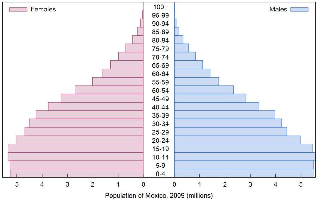 Mexikos Bevölkerung